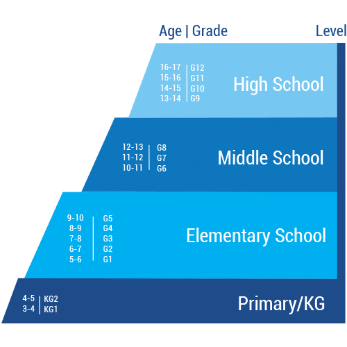 New Academy School - Age Level- Grades